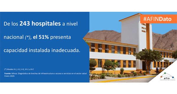 AFIN Dato: de los 243 hospitales a nivel nacional (*) el 51% presenta capacidad instalada inadecuada.