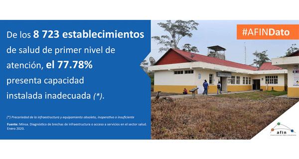 AFIN Dato: de los 8723 establecimientos de salud de primer nivel de atención, el 77.78% presenta capacidad instalada inadecuada