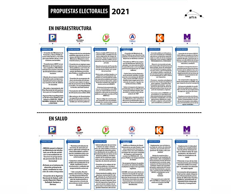 AFIN analizó las propuestas en infraestructura y salud de seis partidos políticos