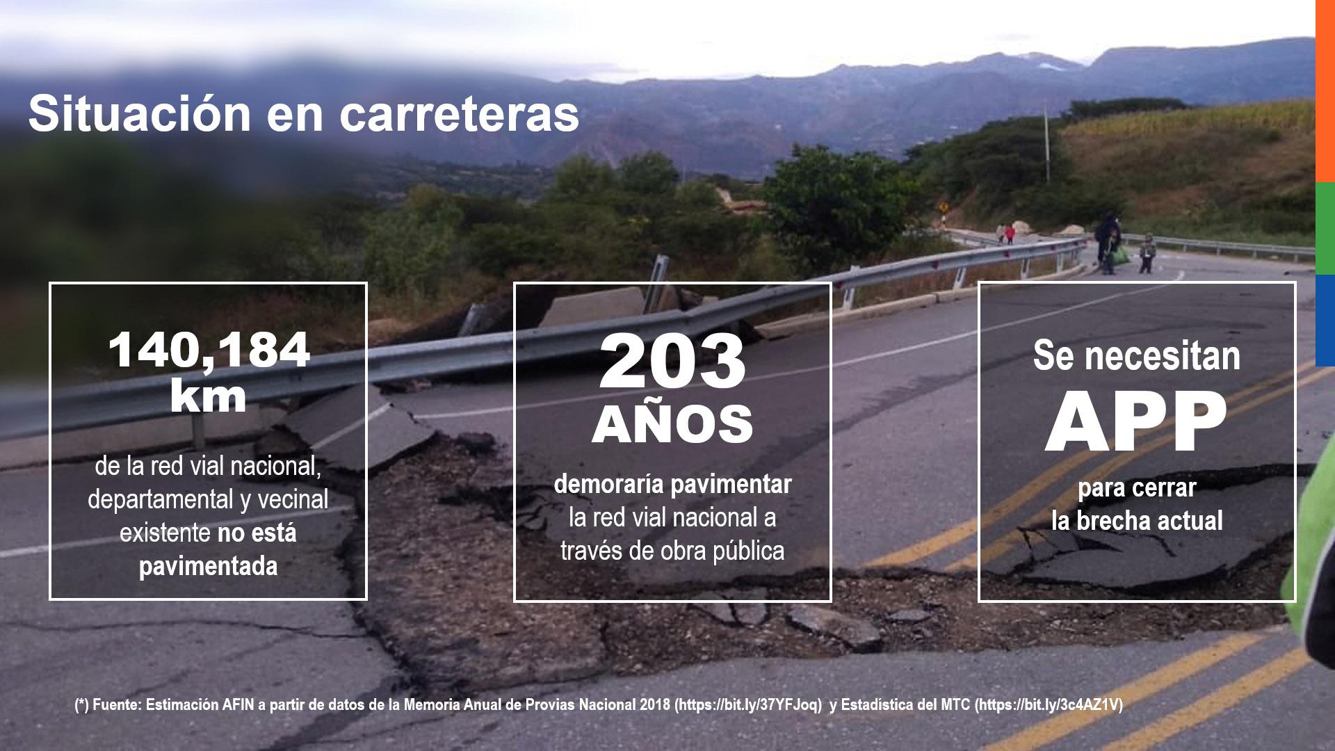 Situación en carreteras