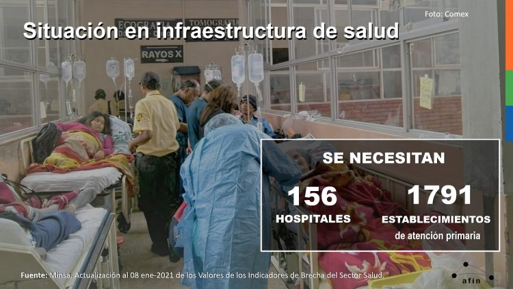 Situación en infraestructura de salud